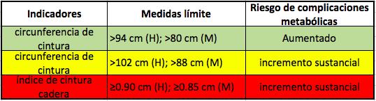 tabla de los limites de indice cintura cadera